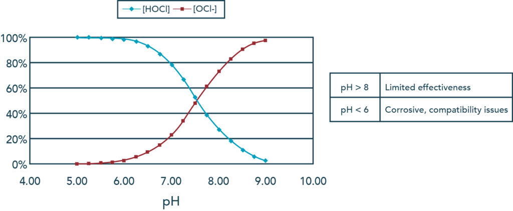 pH and chlorine, high pH can weaken chlorine, weak chlorine, alkaline pool water, chlorine efficiency, pool chemistry