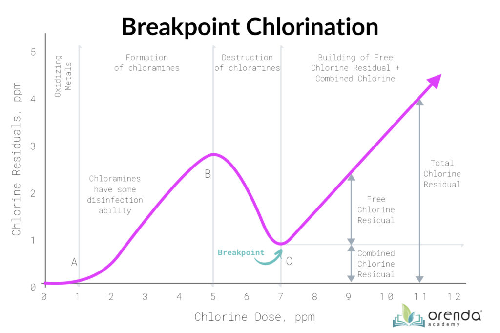 breakpoint chlorine, iron and chlorine, metals reduce chlorine, breakpoint chlorination, breakpoint curve
